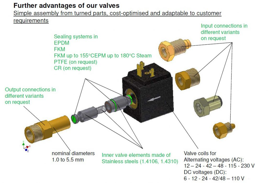 BFS Inline Solenoid Valves Modular Assembly System