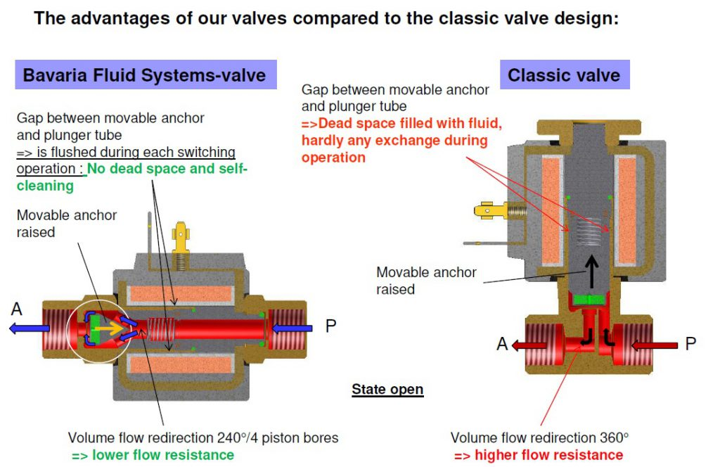 BFS Inline Solenoid Valves vs Classic Solenoid Valves - Comparing of Technology